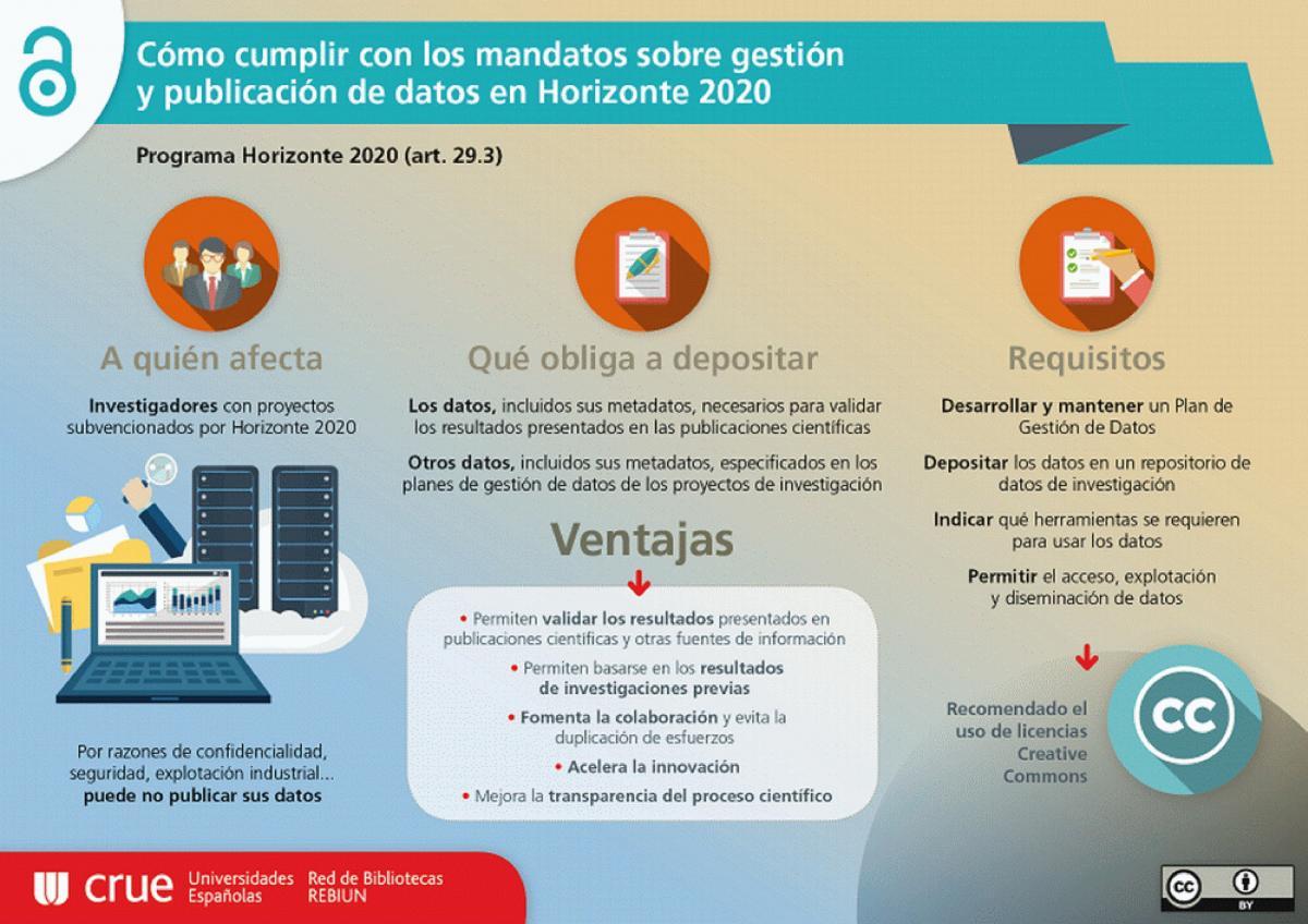 https://bib.us.es/sites/bib3.us.es/files/gdi/h2020_datos.jpg