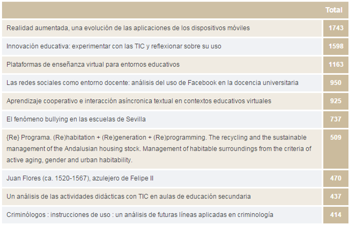 idus_mas_consultados