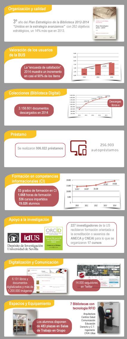 Hitos destacados año 2014 en la BUS