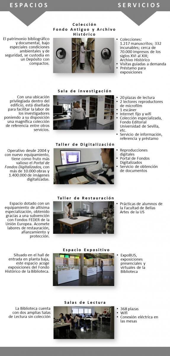 Espacios y servicios de la Biblioteca Rector Machado