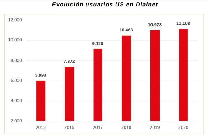 Evolución de usuarios US en Dialnet