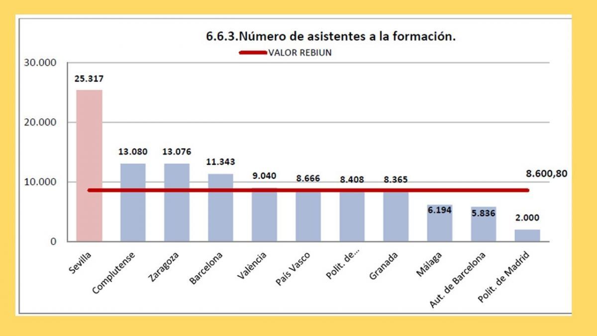 Gráfico número de asistentes formación