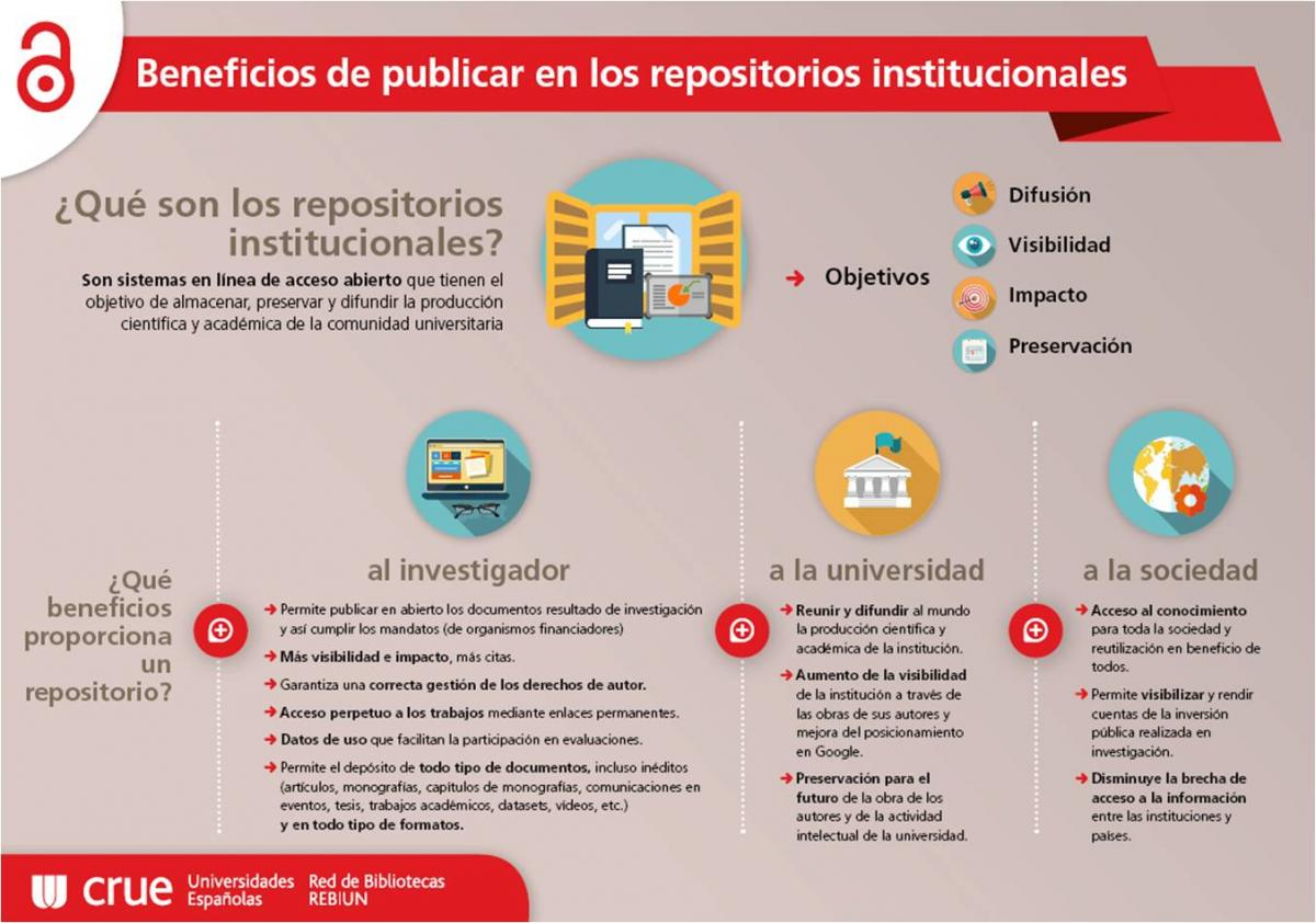 rebiun_infografia_beneficios_repositorios