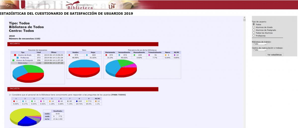 Resultados Encuesta Satisfacción de usuarios 2019